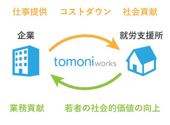 tomoni worksの全体像
